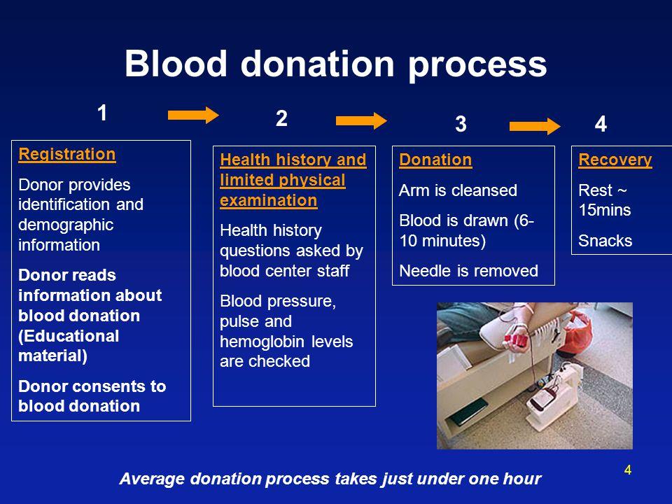 Blood donation process