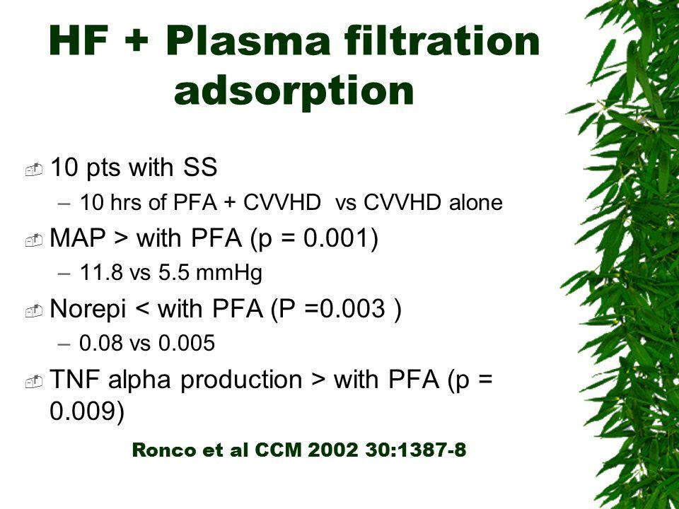 HF + Plasma filtration adsorption