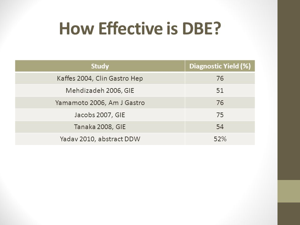 How Effective is DBE Study Diagnostic Yield (%)