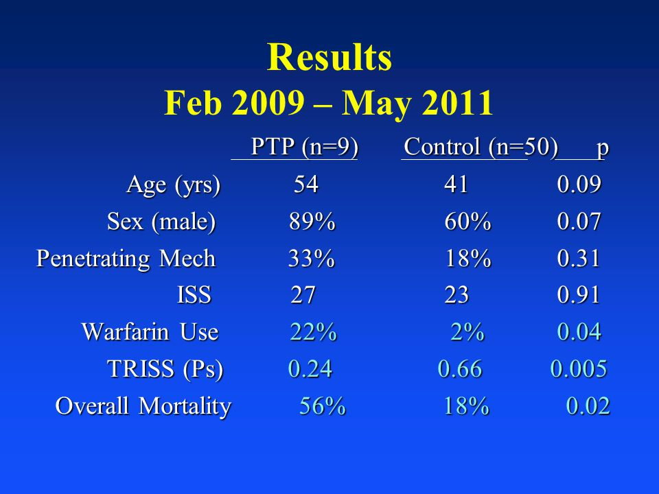 Results Feb 2009 – May 2011 PTP (n=9) Control (n=50) p
