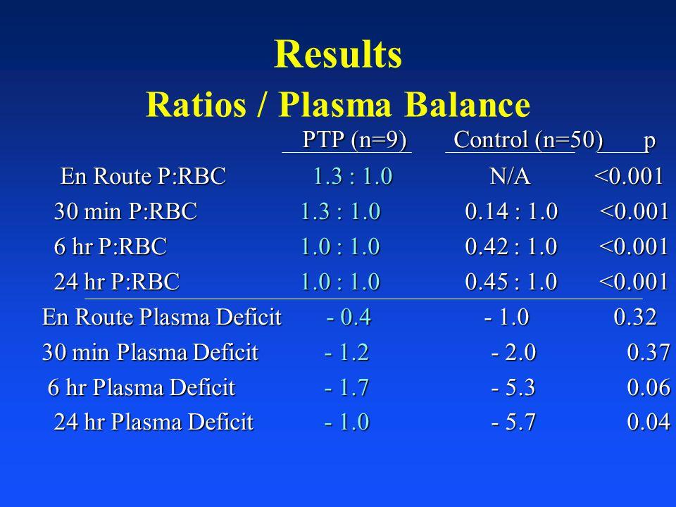 Results Ratios / Plasma Balance