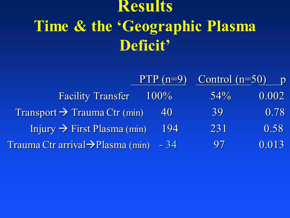 Results Time & the 'Geographic Plasma Deficit'