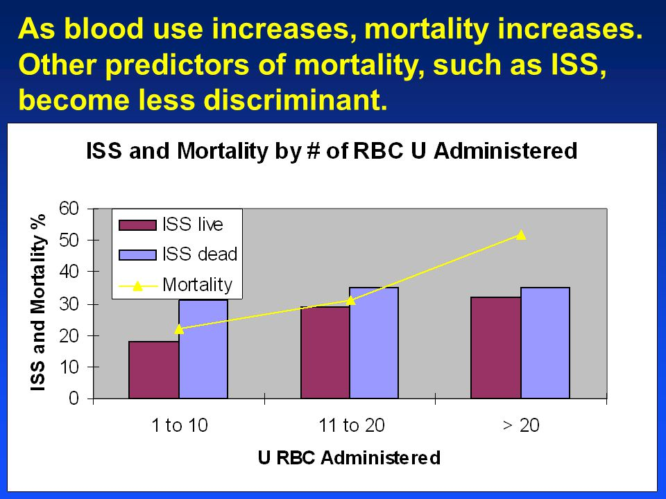 As blood use increases, mortality increases.
