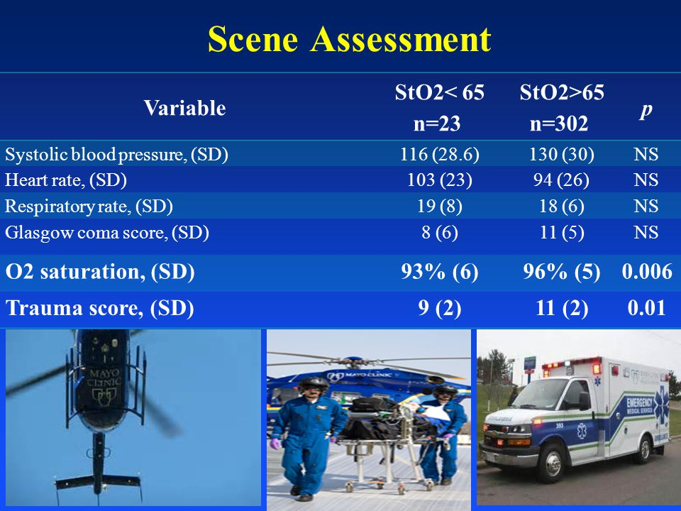 Scene Assessment Variable StO2< 65 n=23 StO2>65 n=302 p