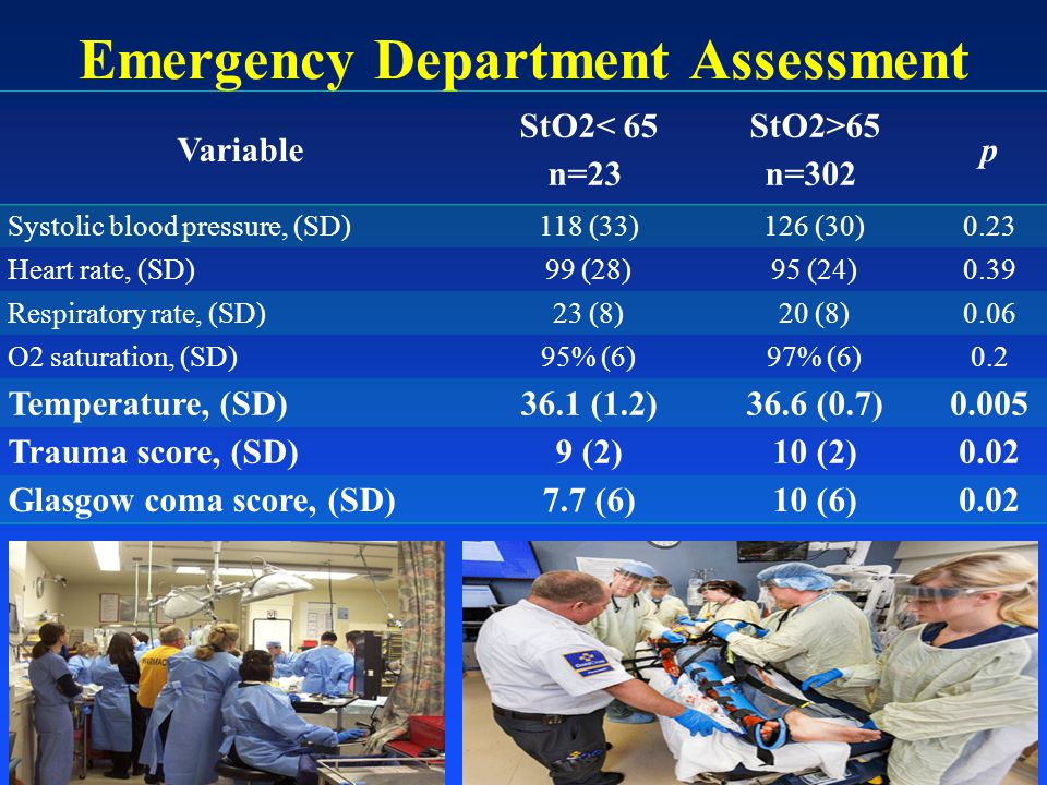 Emergency Department Assessment