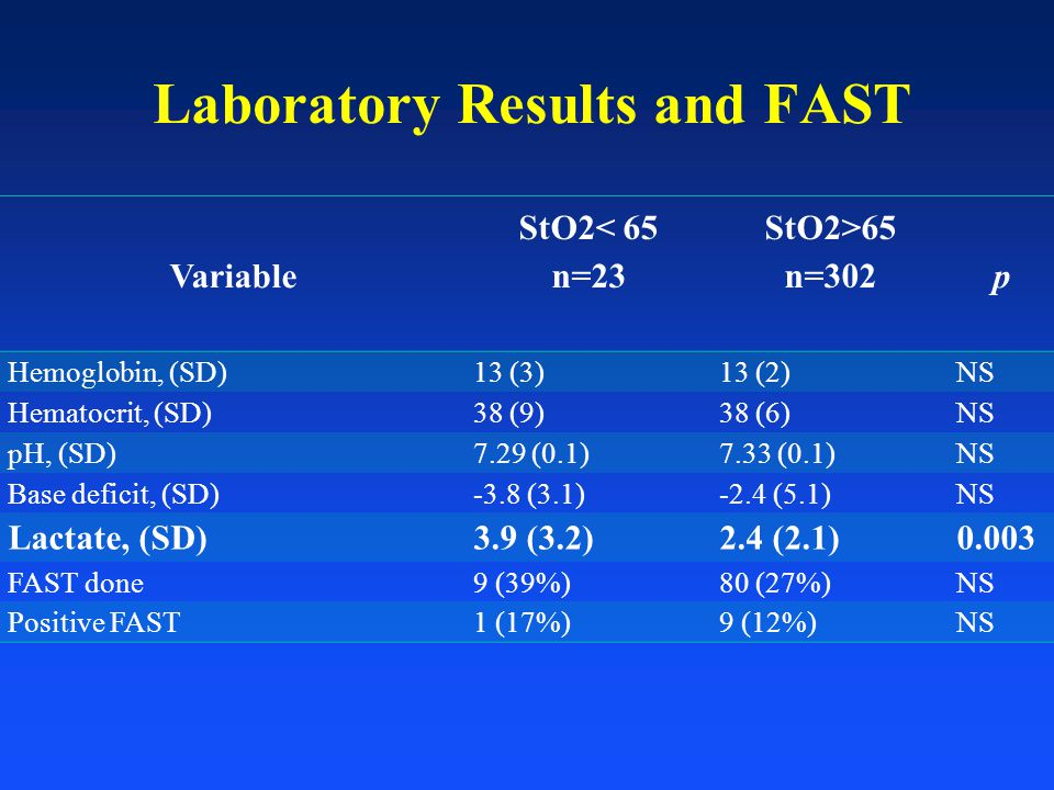 Laboratory Results and FAST