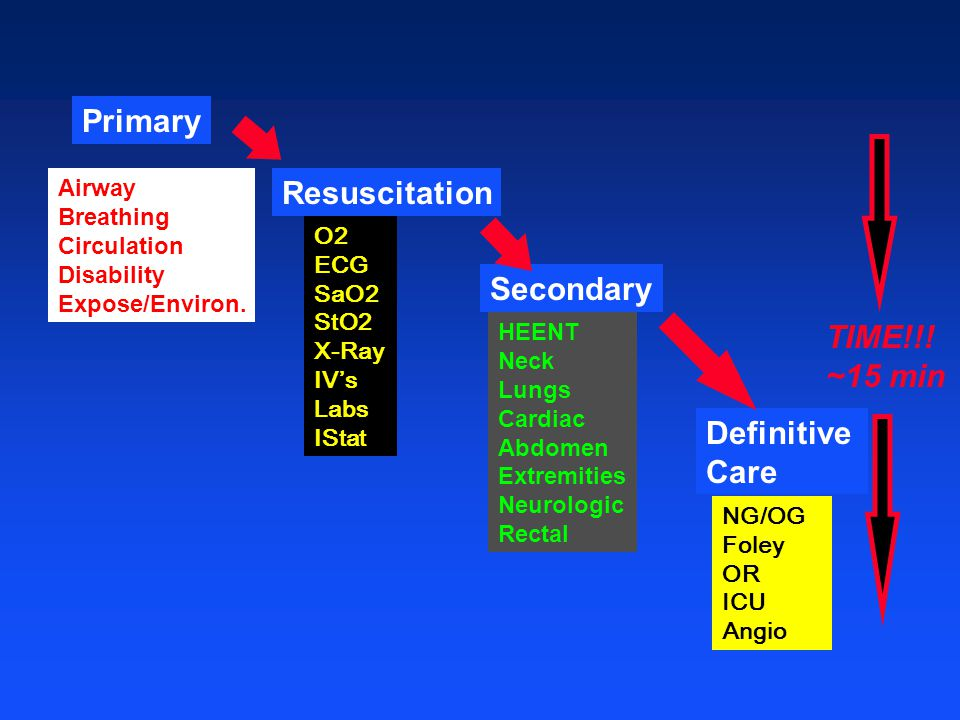 Primary Resuscitation Secondary TIME!!! ~15 min Definitive Care Airway