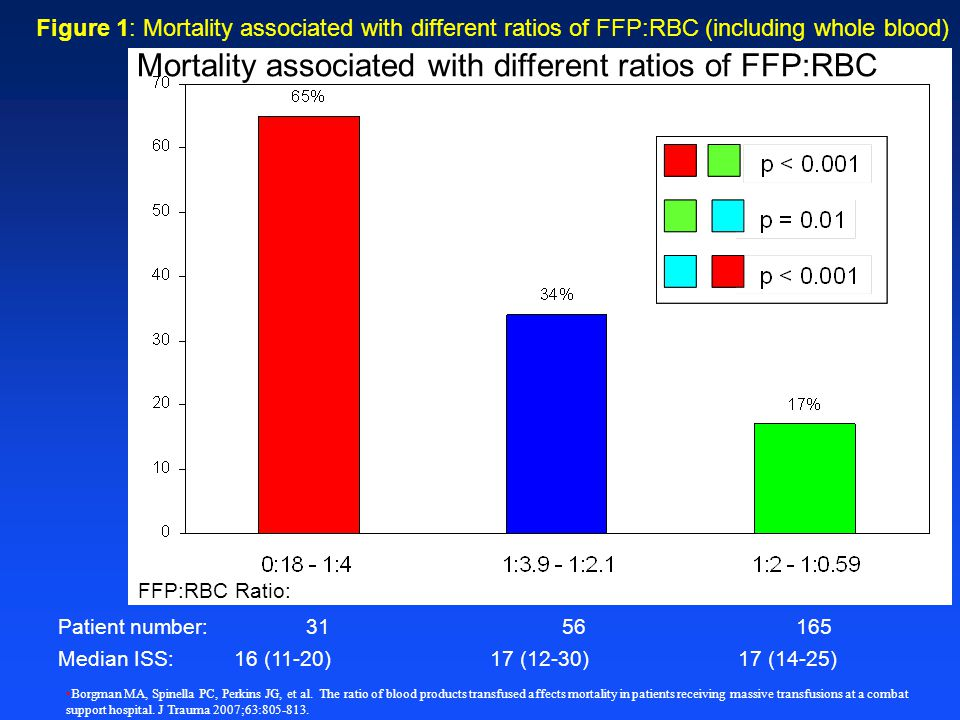 Mortality % Mortality % FFP:RBC Ratio: Patient number: n=31 n=56 n=165
