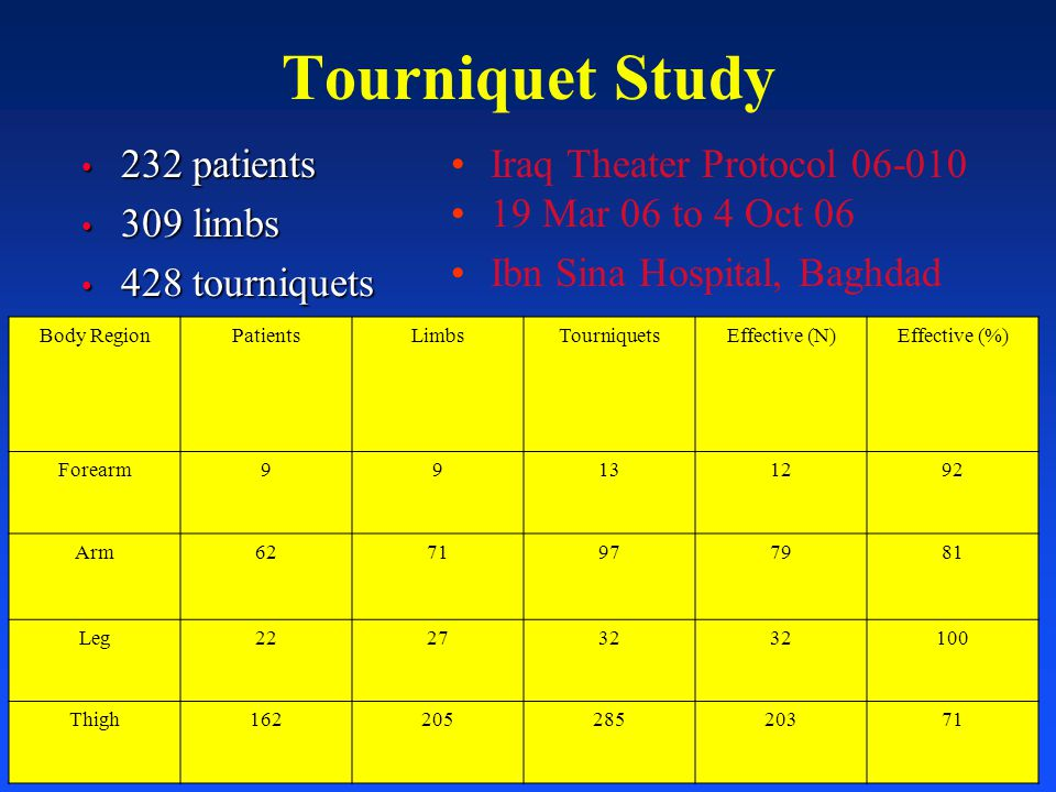 Tourniquet Study 232 patients 309 limbs 428 tourniquets