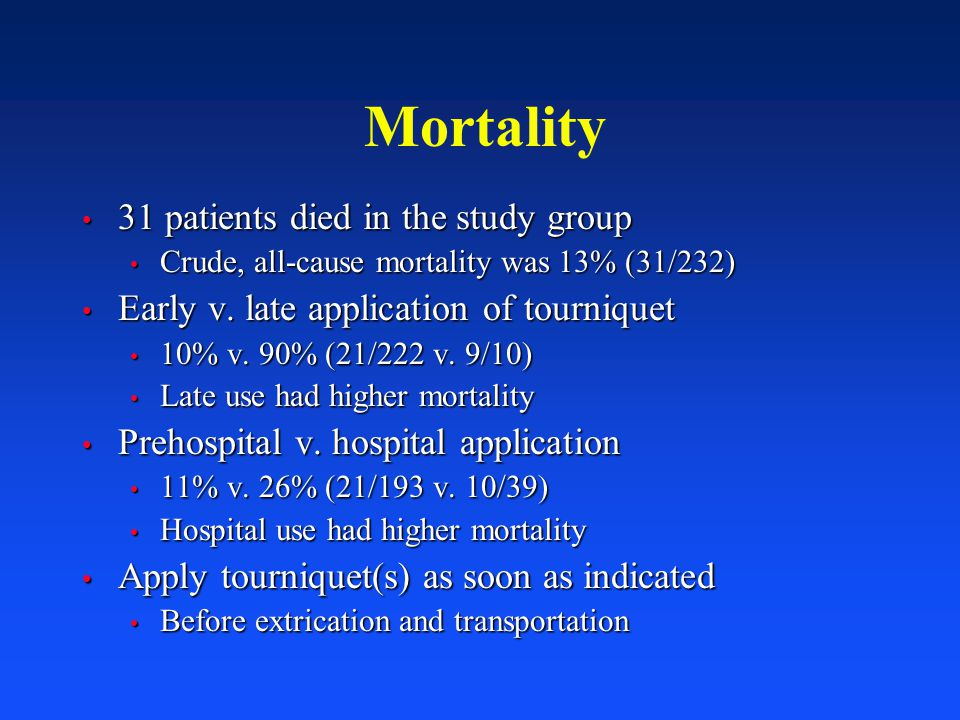 Mortality 31 patients died in the study group