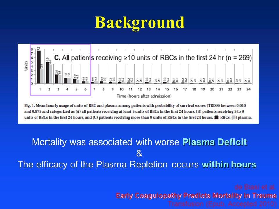 Background Mortality was associated with worse Plasma Deficit &