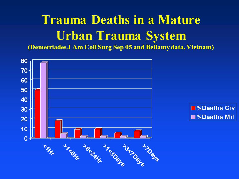Trauma Deaths in a Mature Urban Trauma System (Demetriades J Am Coll Surg Sep 05 and Bellamy data, Vietnam)