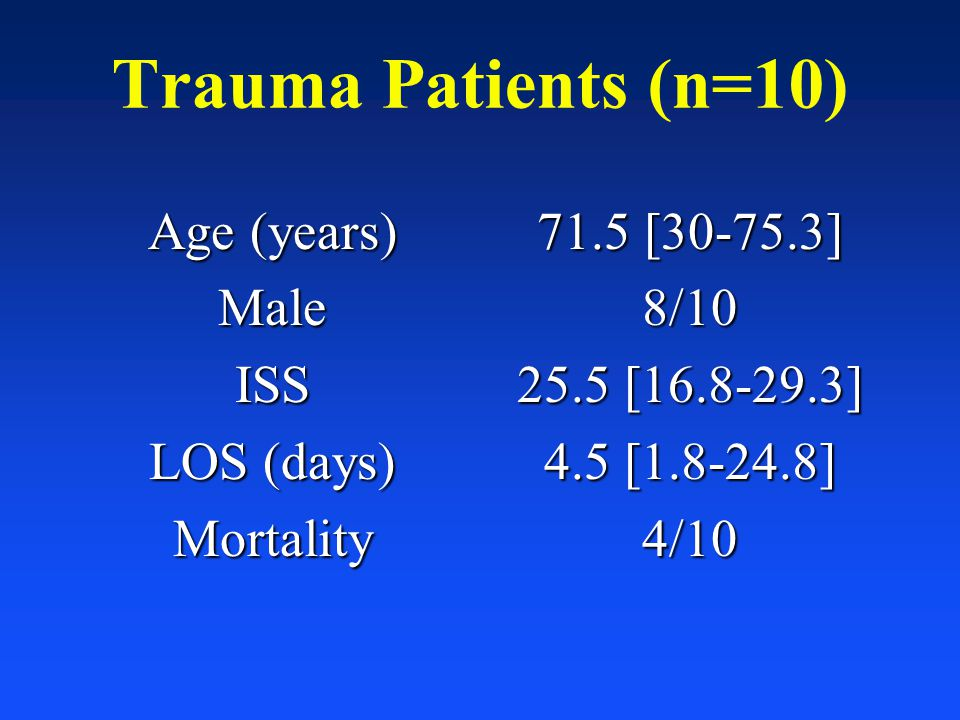 Trauma Patients (n=10) Age (years) Male ISS LOS (days) Mortality