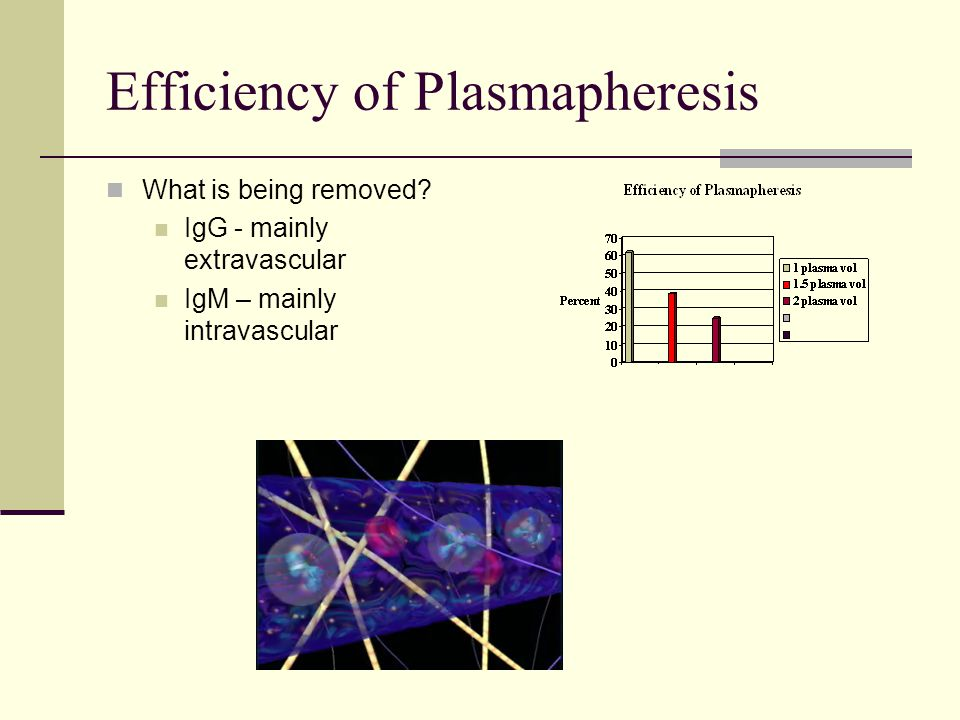 Efficiency of Plasmapheresis