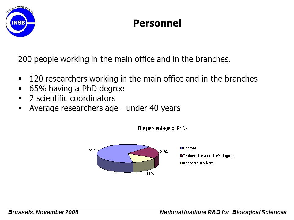 Personnel 200 people working in the main office and in the branches.