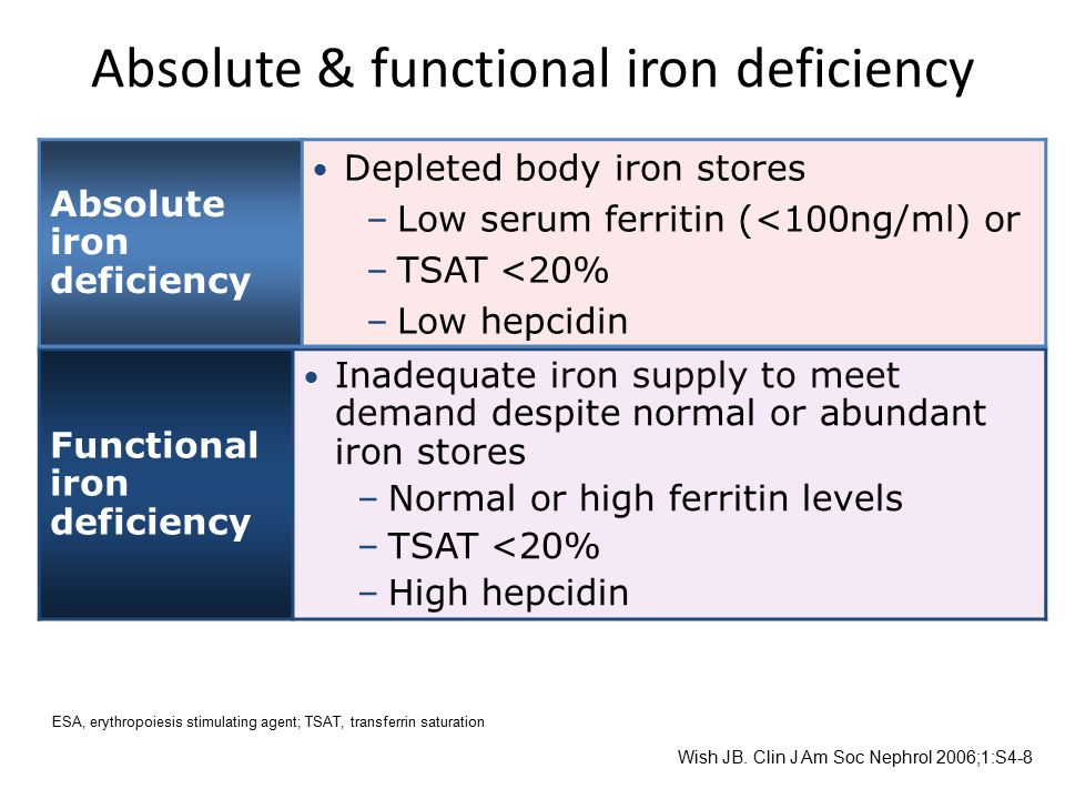 Absolute & functional iron deficiency