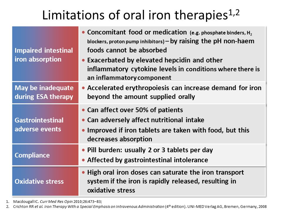 Limitations of oral iron therapies1,2