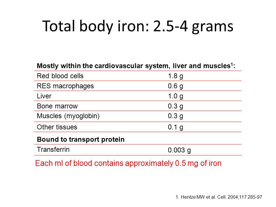 Total body iron: 2.5-4 grams