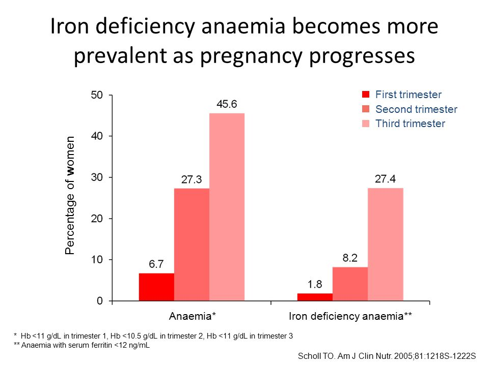 Iron deficiency anaemia becomes more prevalent as pregnancy progresses