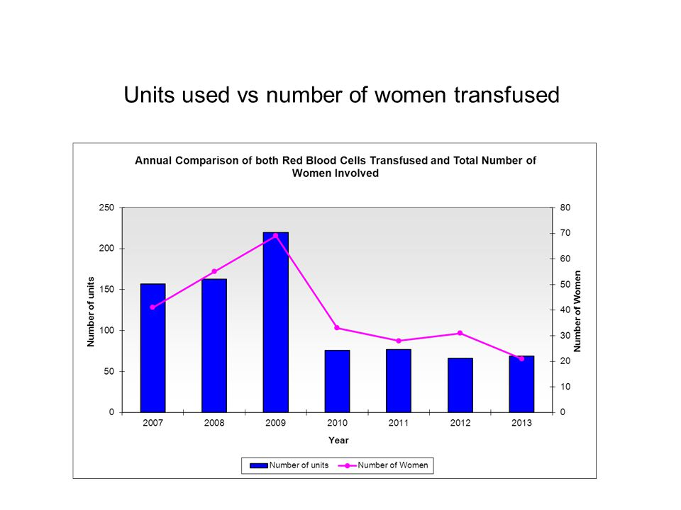Units used vs number of women transfused