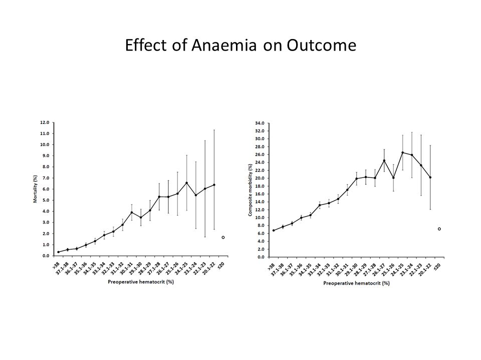 Effect of Anaemia on Outcome