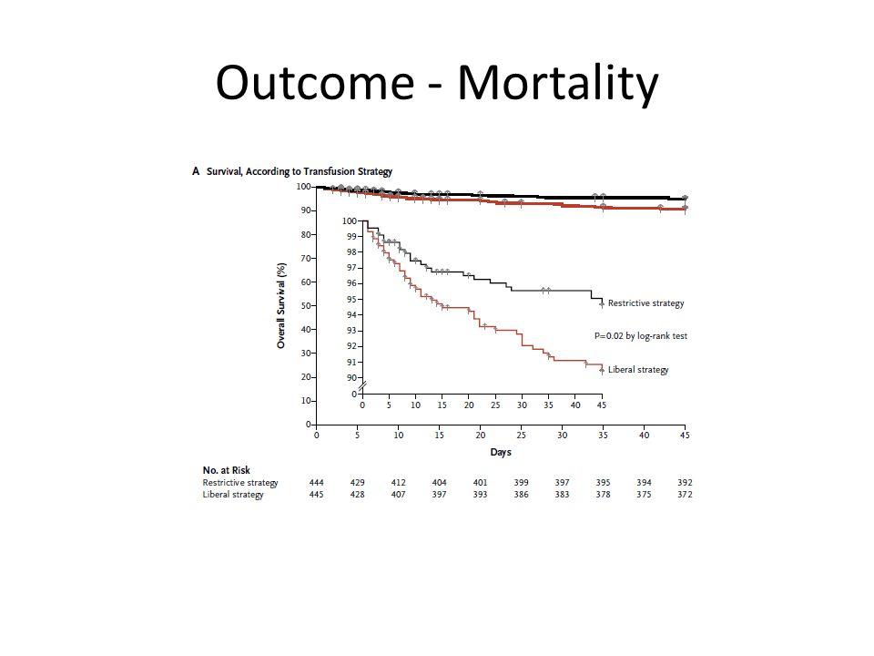 Outcome - Mortality