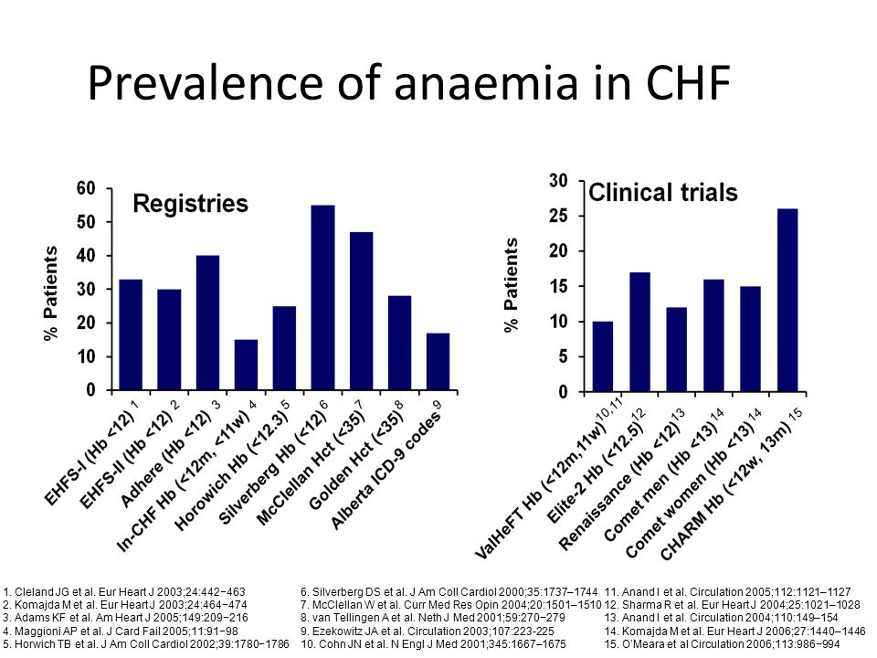 Prevalence of anaemia in CHF