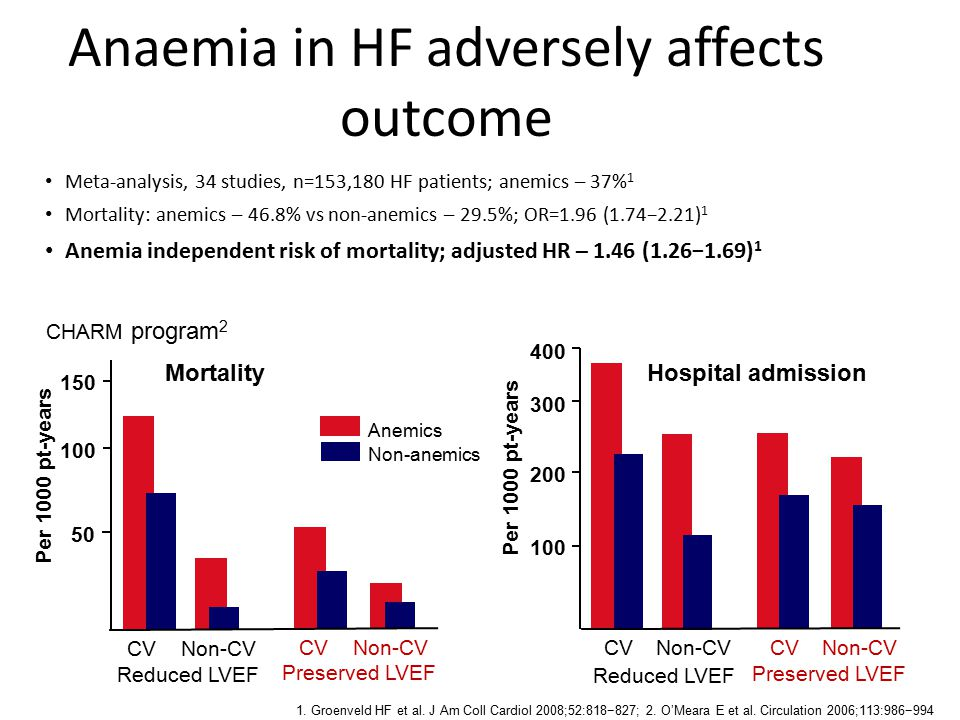 Anaemia in HF adversely affects outcome