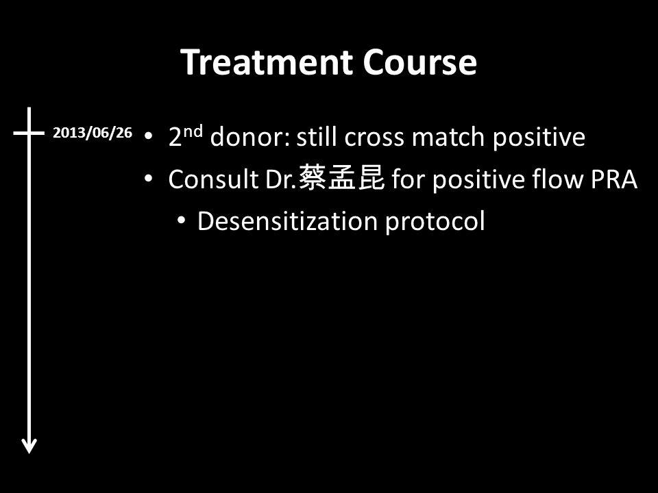 Treatment Course 2nd donor: still cross match positive
