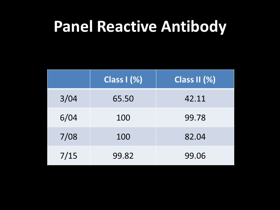 Panel Reactive Antibody