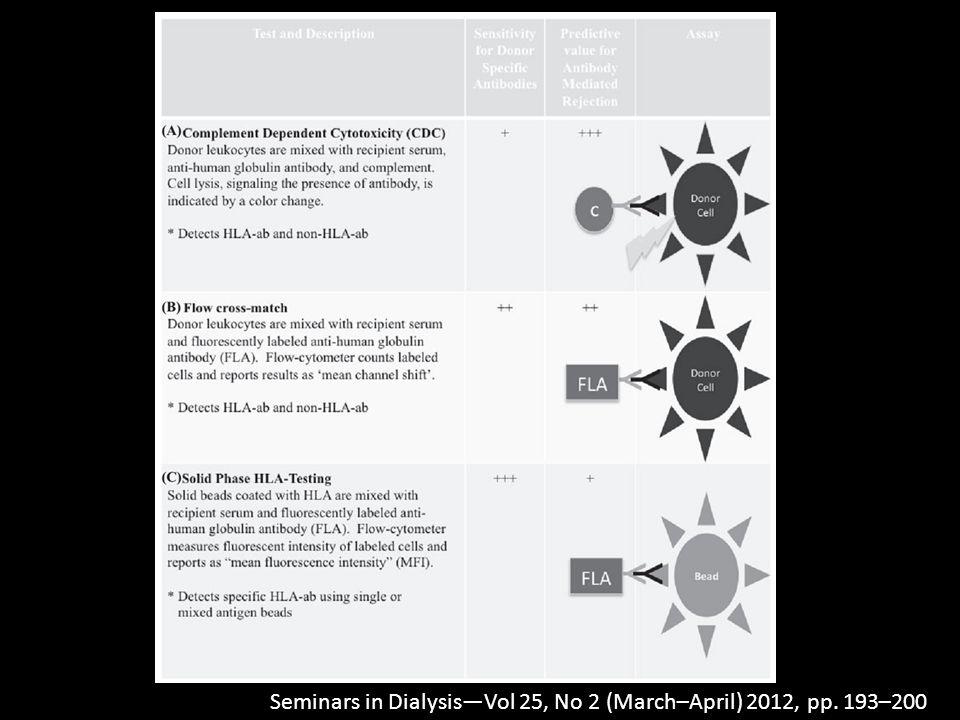 Seminars in Dialysis—Vol 25, No 2 (March–April) 2012, pp. 193–200