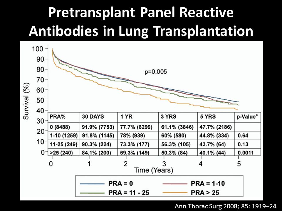 Pretransplant Panel Reactive Antibodies in Lung Transplantation
