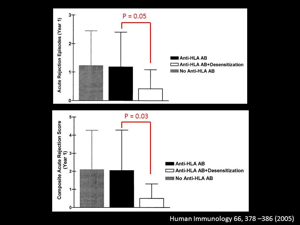 P = 0.05 P = 0.03 Human Immunology 66, 378 –386 (2005)