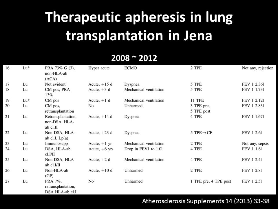 Therapeutic apheresis in lung transplantation in Jena