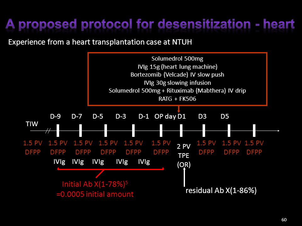 A proposed protocol for desensitization - heart