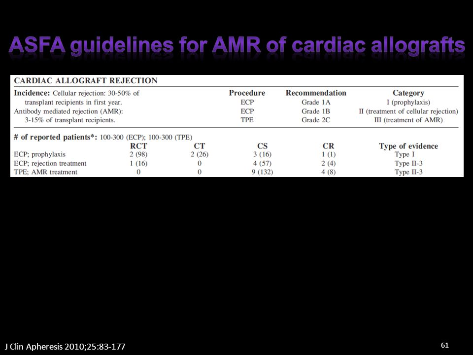 ASFA guidelines for AMR of cardiac allografts