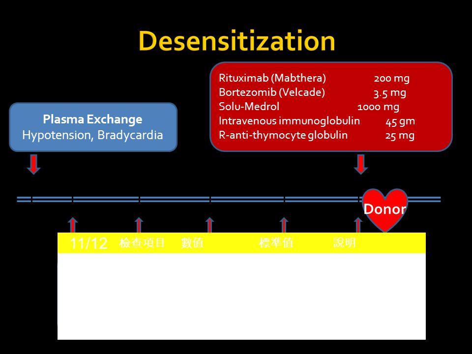 Double Filtration Plasmapheresis