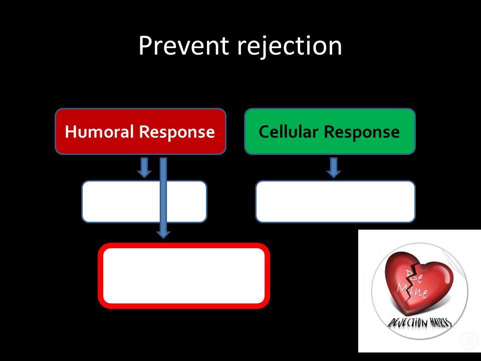 Prevent rejection Recipient Desensitization Humoral Response