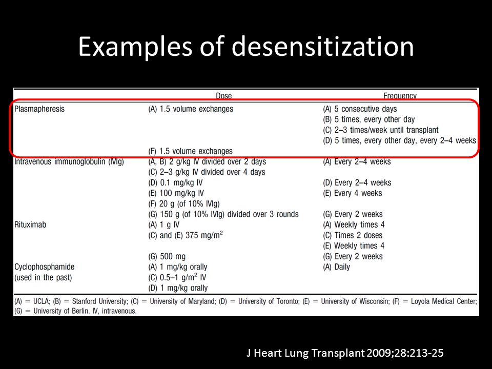 Examples of desensitization