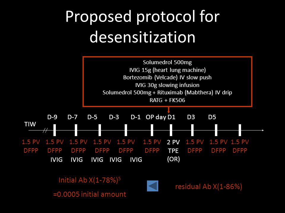 Proposed protocol for desensitization