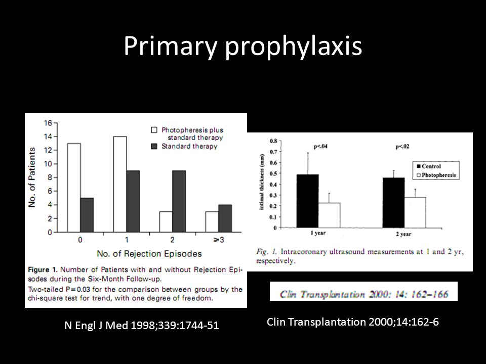 Primary prophylaxis Clin Transplantation 2000;14:162-6
