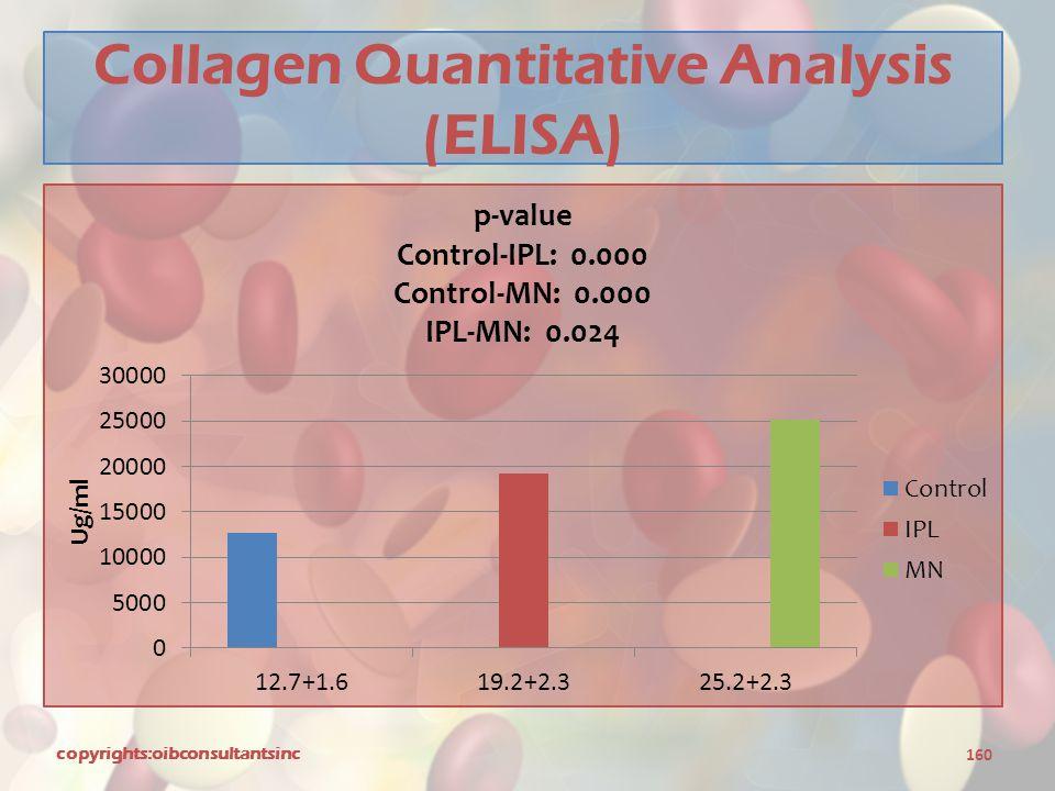 Collagen Quantitative Analysis (ELISA)