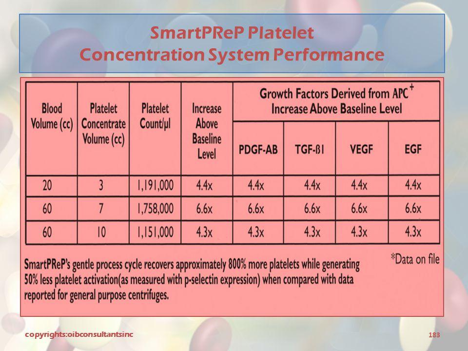 SmartPReP Platelet Concentration System Performance