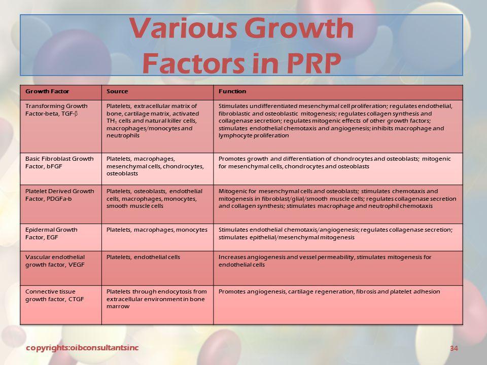 Various Growth Factors in PRP