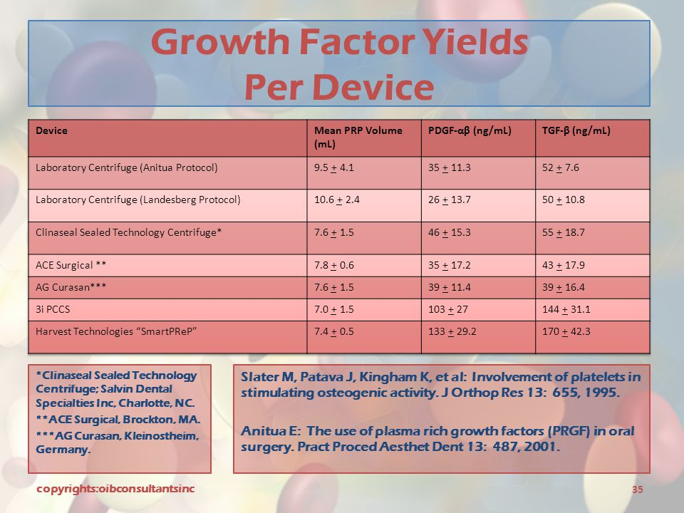 Growth Factor Yields Per Device
