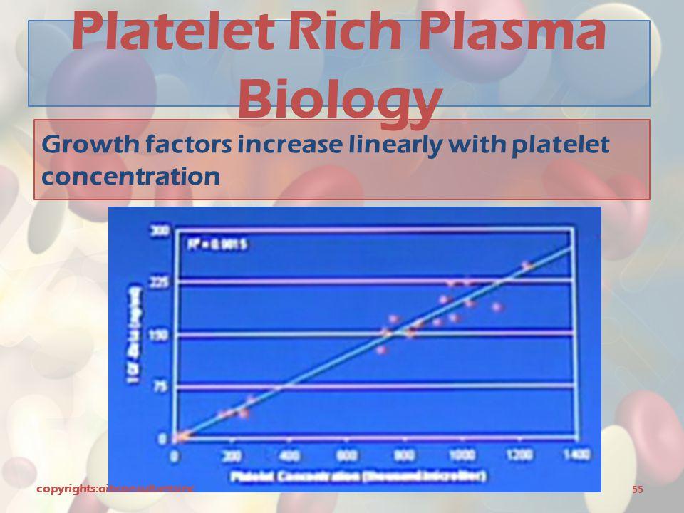 Platelet Rich Plasma Biology
