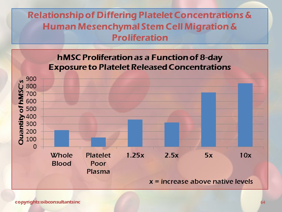 Relationship of Differing Platelet Concentrations & Human Mesenchymal Stem Cell Migration & Proliferation