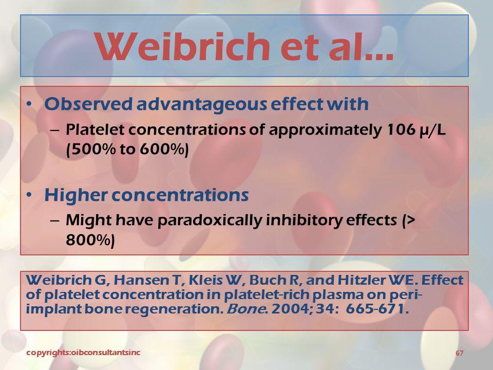 Weibrich et al… Observed advantageous effect with