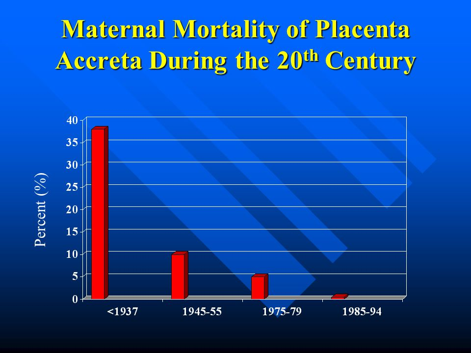 Maternal Mortality of Placenta Accreta During the 20th Century