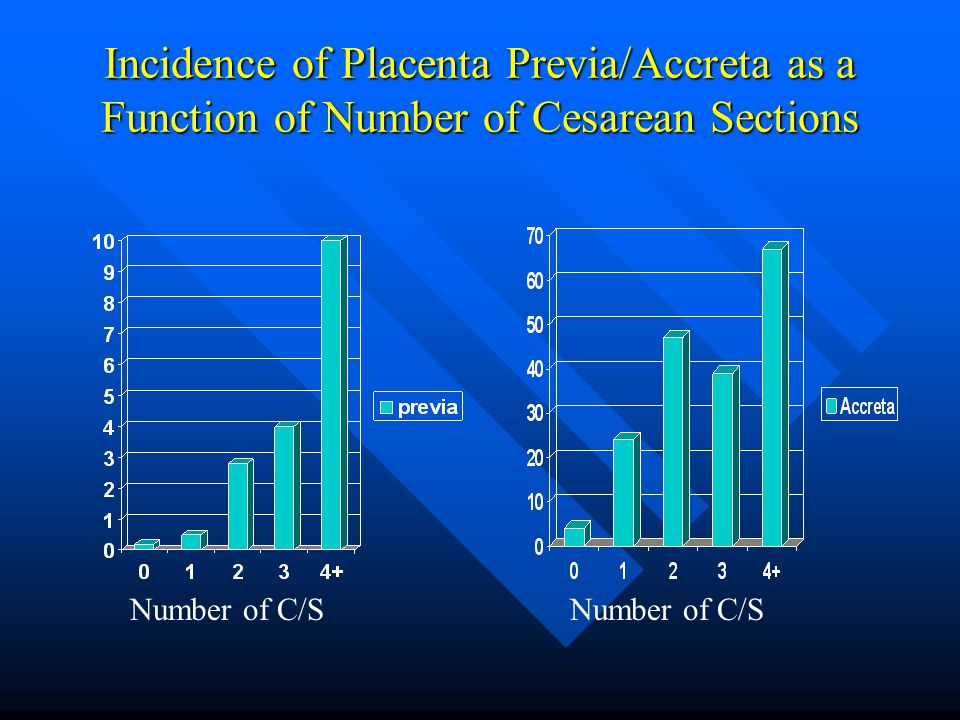 Incidence of Placenta Previa/Accreta as a Function of Number of Cesarean Sections